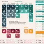 The Periodic Table Of SEO Ranking