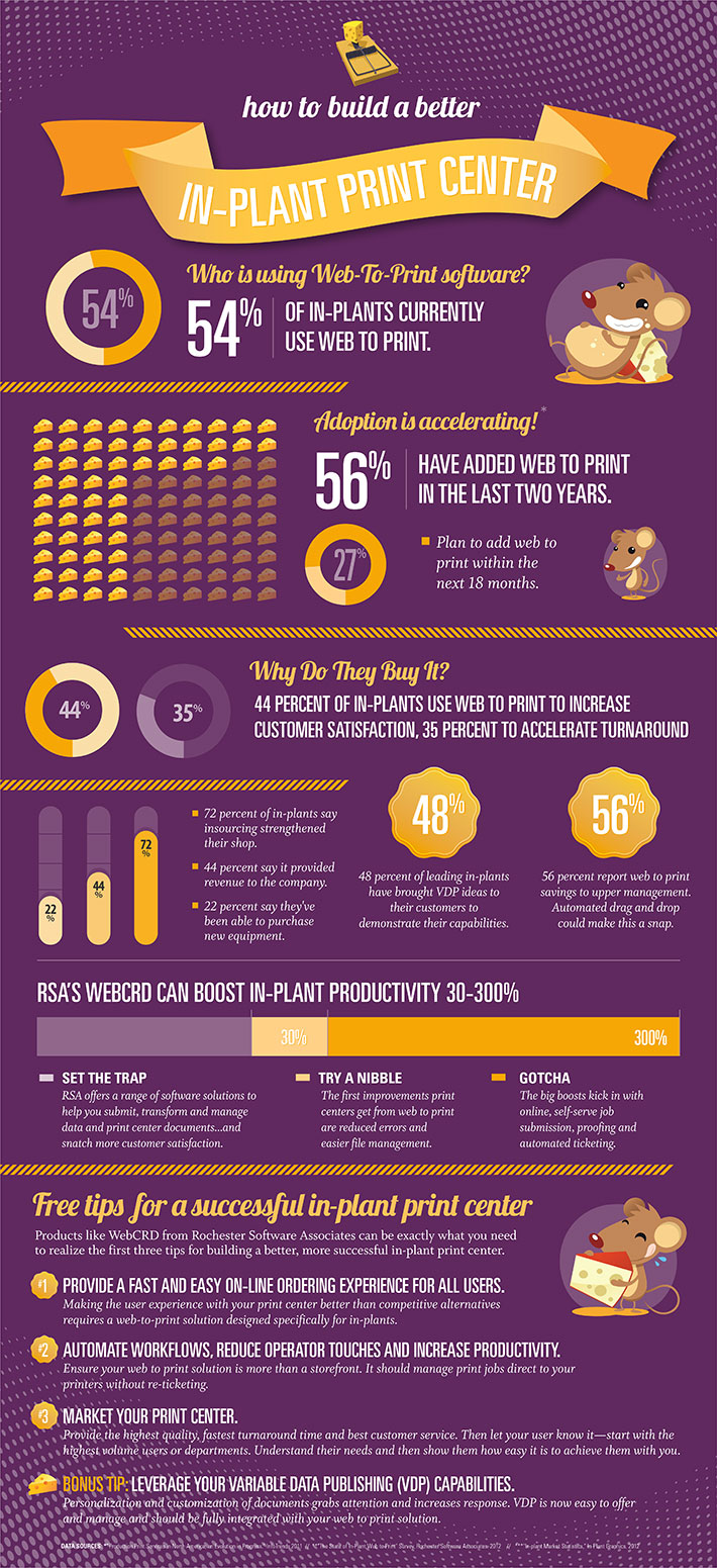 Direct Mail - Build a Better Infographic