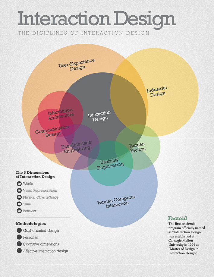 The Disciplines of an Interaction Designer Venn Diagram