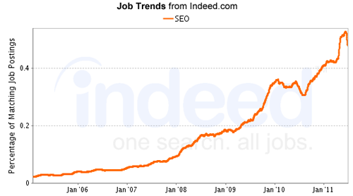Indeed Job Graph Search Engine Optimization