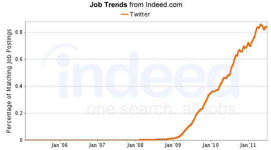 Indeed Job Graph Twitter