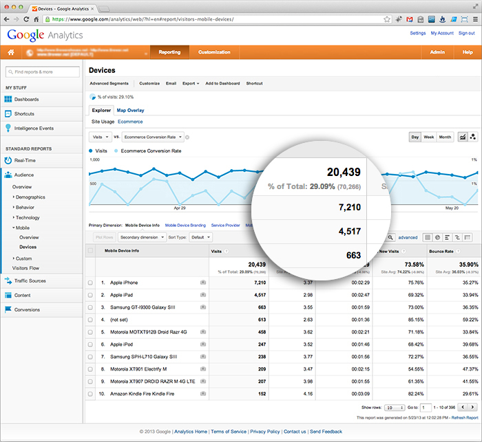 Mobile Web Analytics