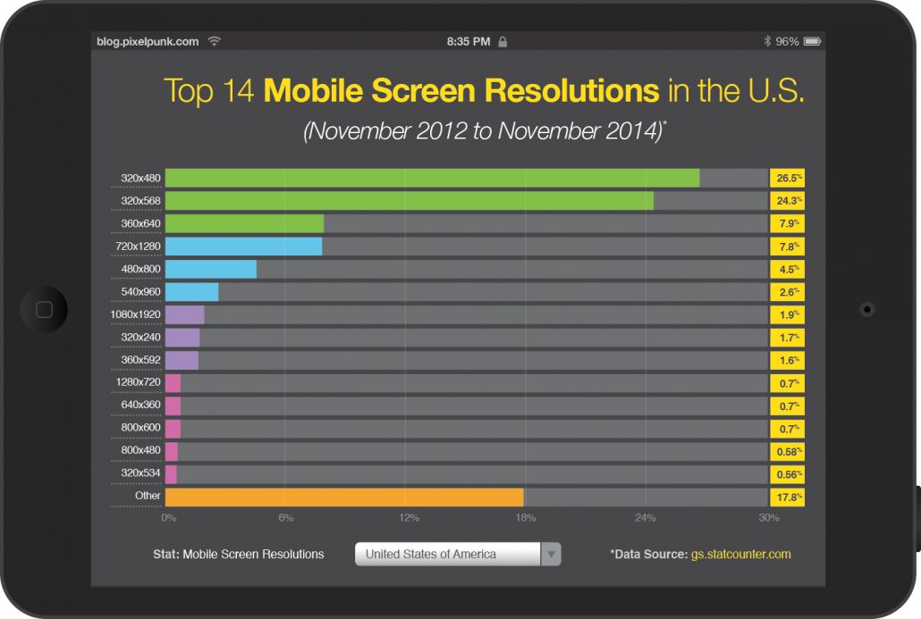 Top Mobile Phone Resolutions and Dimensions